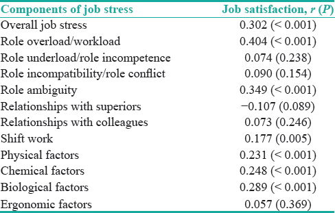 Job stress, job satisfaction, and related factors in a sample of