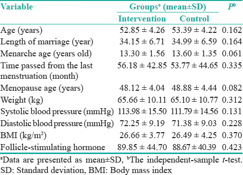 Table 1: Comparing the groups respecting participant's demographic and clinical characteristics