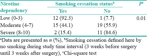 Table 3: Comparison of smoking cessation rate after interventions based on nicotine dependency<sup>a</sup>