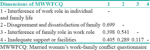 Table 3: Discriminant validity of the four dimensions of married women's work-family conflict questionnaire