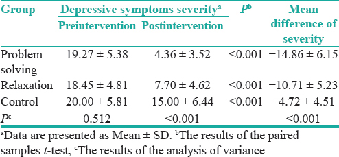 Table 2: Depressive symptoms severity in the intervention and control groups