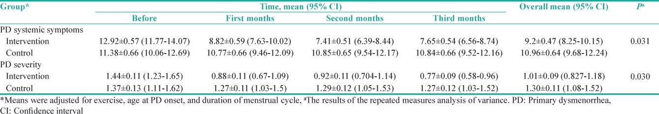 The effects of dry cupping on primary dysmenorrhea: A