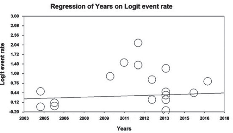 Figure 5: The meta-regression diagram for low back pain prevalence among Iranian hospital nurses based on the publication year of the reviewed studies