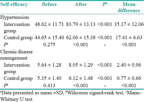 Table 2: Within- and between-group comparisons with respect to the mean scores of hypertension self-efficacy and chronic disease management self-efficacy<sup>a</sup>