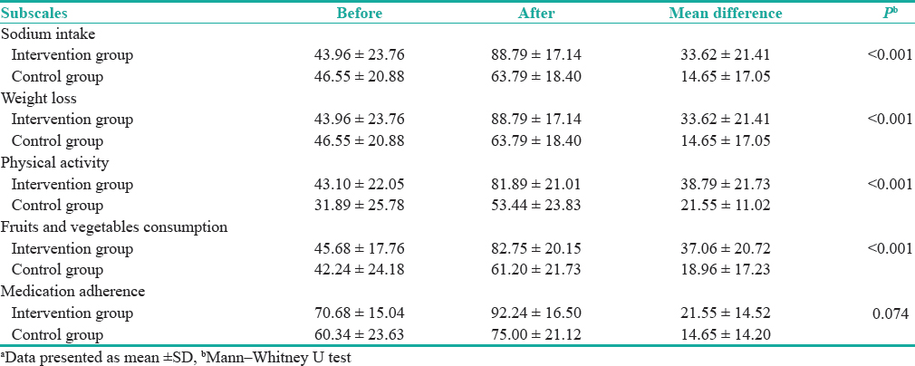 Table 3: Within- and between-group comparisons with respect to the mean scores of hypertension self-efficacy subscales<sup>a</sup>