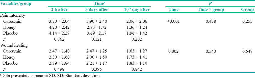 Table 2: Between- and within-group comparisons respecting episiotomy pain intensity and wound healing across the three measurement time points