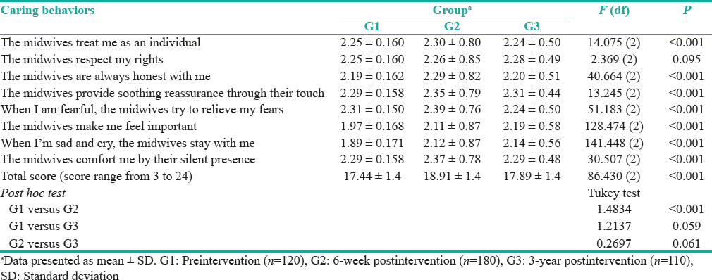 Table 4: Comparison of caring behaviors scores between the three phases preintervention, 6-week postintervention, and 3-year postintervention (score range from 1 to 3)