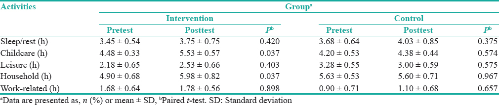 Table 4: Pre- and post-test mean scores of the duration of daily activities in both groups