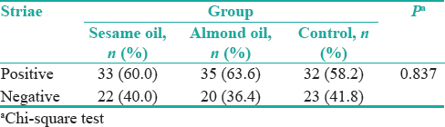 Table 2: Frequency distribution of striae in groups of almond oil, sesame oil, and control at the end of the study